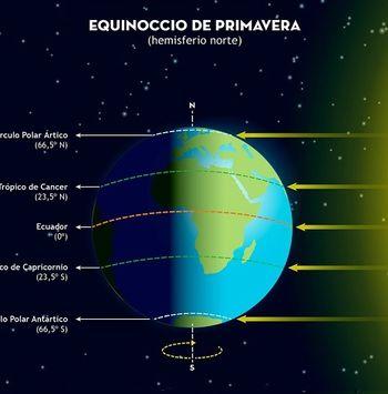 Equinoccio de primavera 2020, las claves del cielo